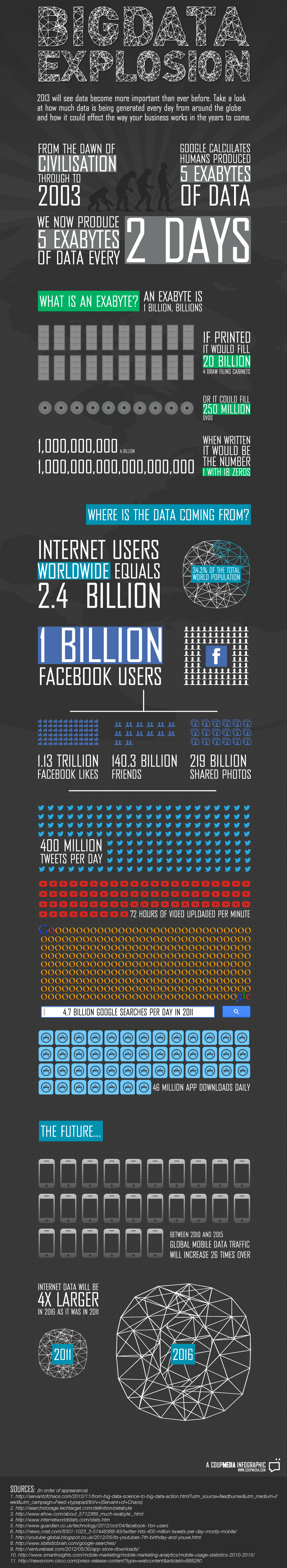 The Big Data Explosion infographic by visual.ly