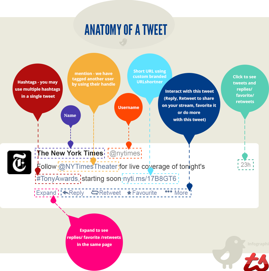 anatomy-of-the-tweet